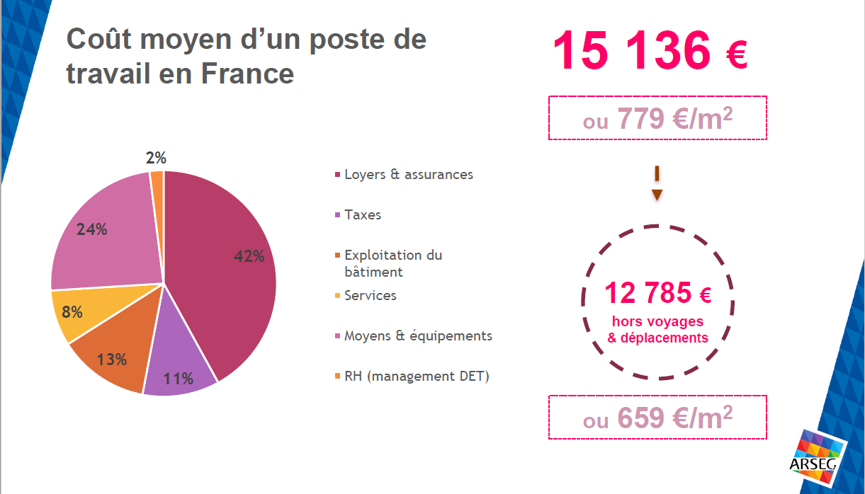 Coût global d'un poste de travail - Buzzy Ratios de l'Arseg - 2018
